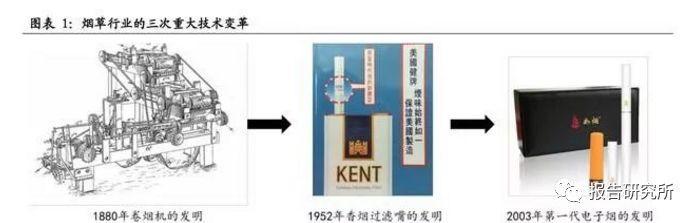 电子烟研究报告:新型烟草制品爆发,电子烟具乘风而起