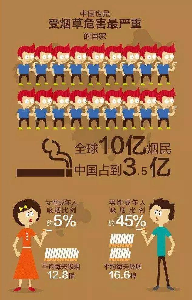 【IQ说】吸烟详细数据,看完后你还敢吸烟吗?