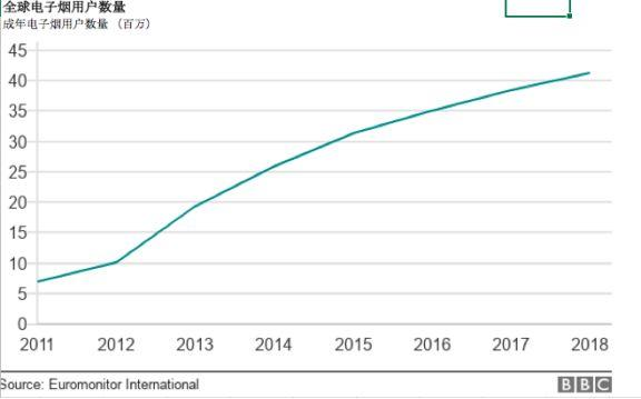 【一周蒸事】全球电子烟市场是否在增长?5个表格告诉你实际情况